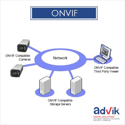 ONVIF, Optical Zoom, OSD
