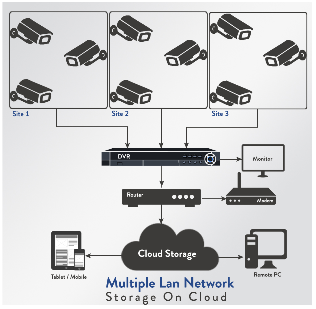 Why is CCTV Camera Cloud Storage the best storage option