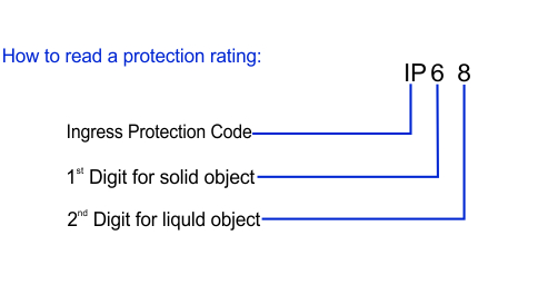 How to read a protection rating.