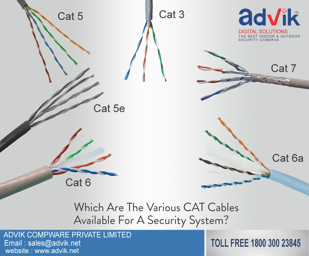 which are the various cat cables available for a security system?  advik