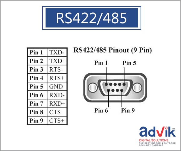 Rs232  Rs422 And Rs485