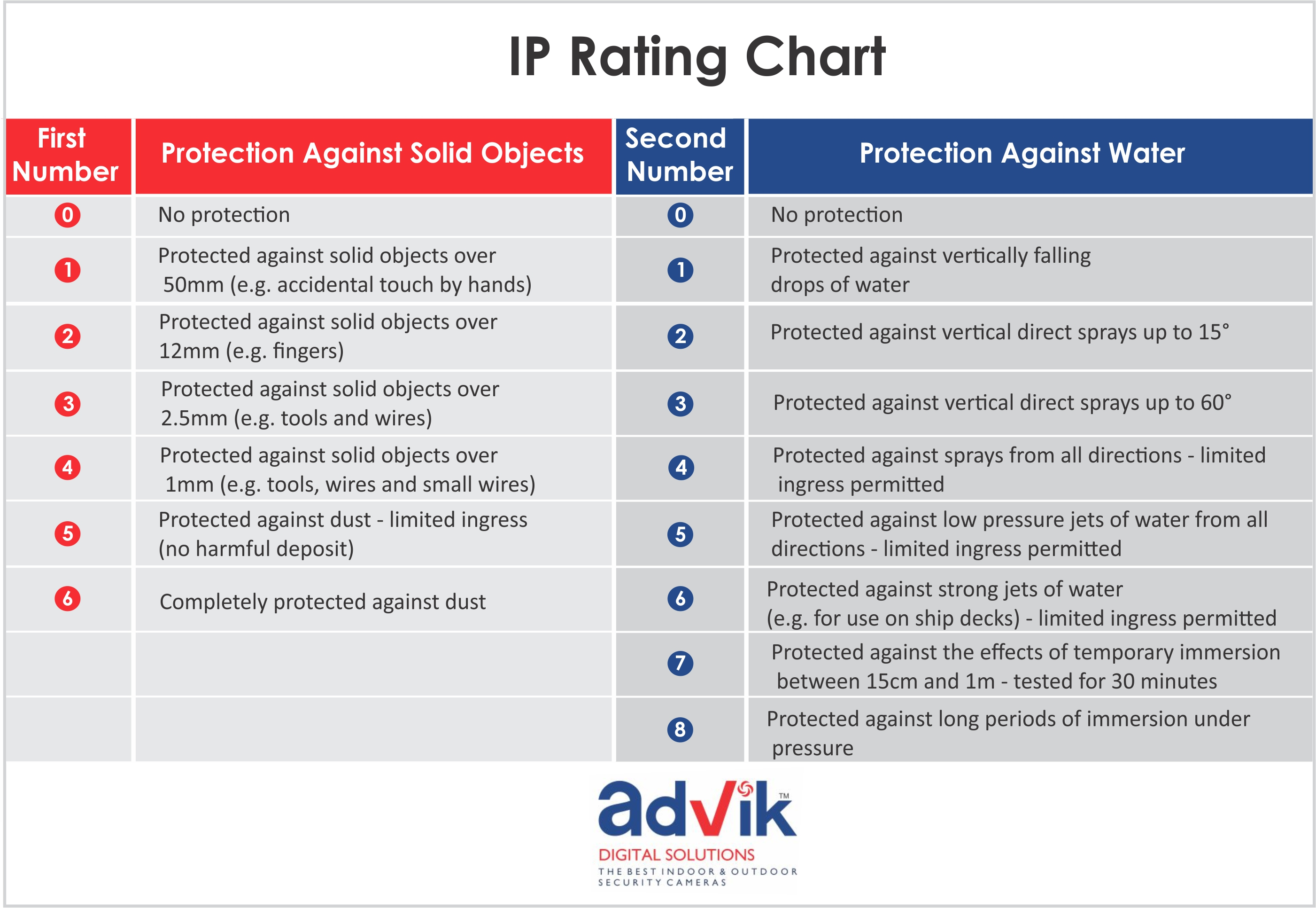 how to read a protection rating